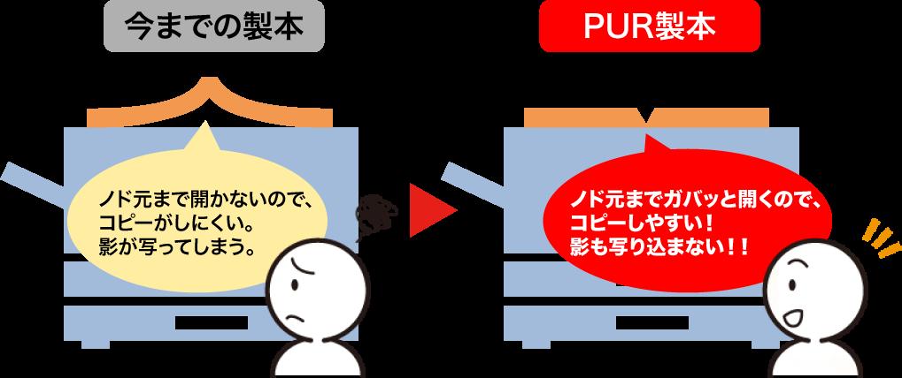 PUR製本のコピー比較
