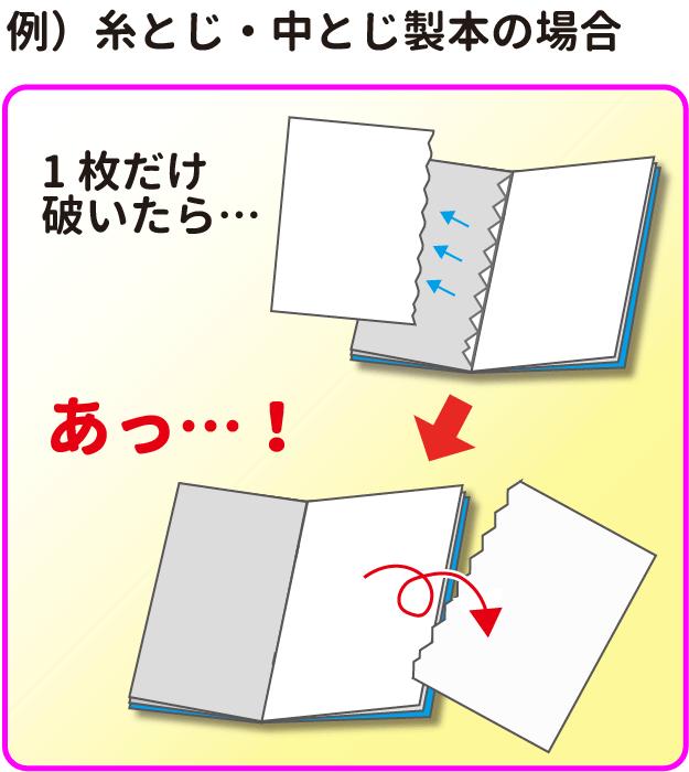 糸とじや中とじで、1枚だけ破いたのに反対側のページが不意に落ちてしまう例の画像です