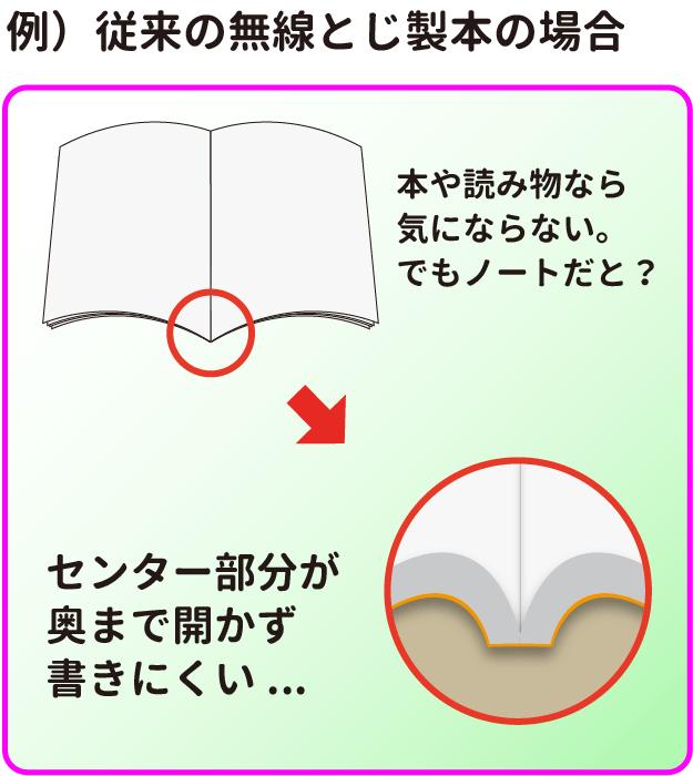 従来の無線綴じは、ノドが奥まで開かないので、文字が書きにくい