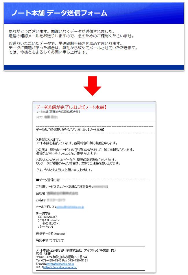 データ送信完了画面と確認メールの画像です