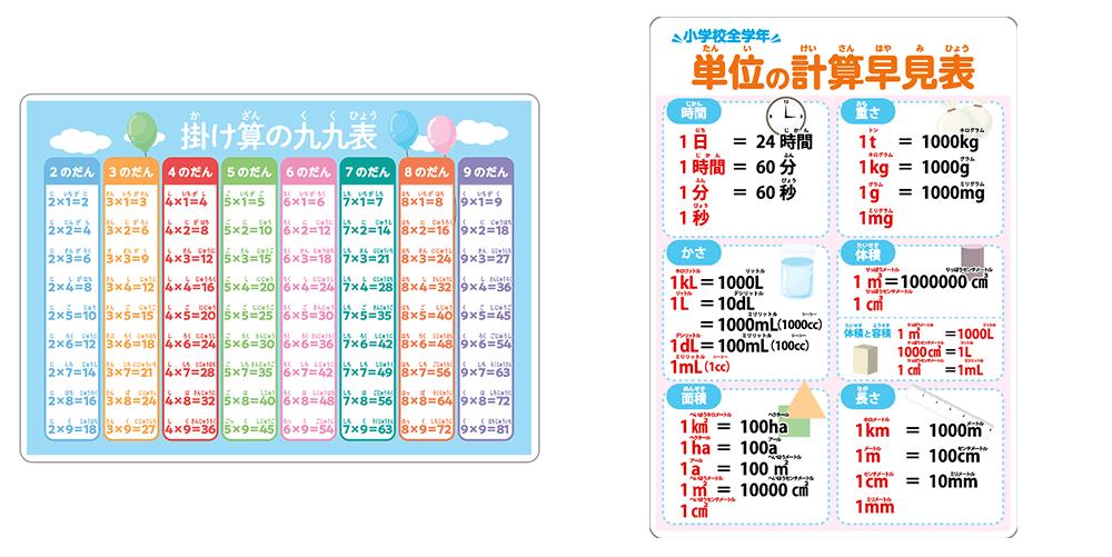 ノート本舗のオリジナル学習下敷きの商品「sn002(掛け算九九&単位計算早見表)」の両面拡大画像です。