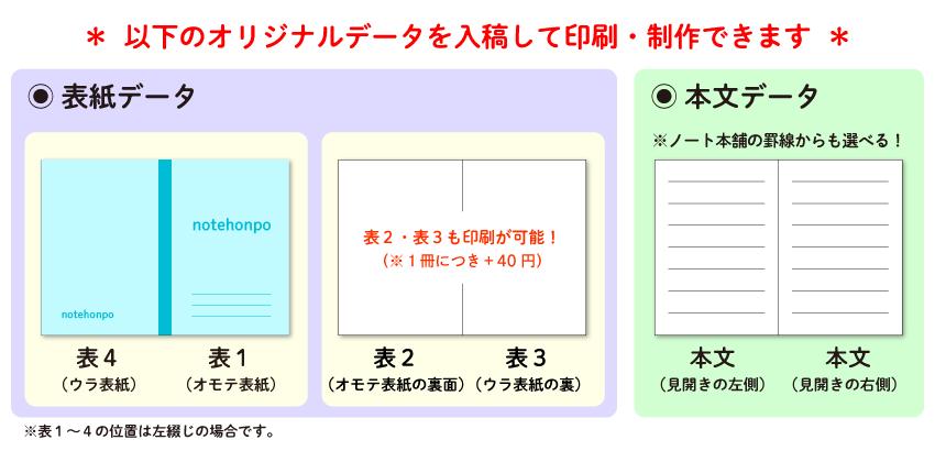 表紙のみデータ入稿して本文は既存の罫線を選ぶことも、表紙から本文まで全てデータ入稿することも可能!