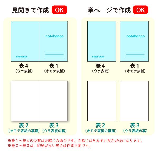 中綴じの表1(表紙)・表4(裏表紙)、また表2(表紙のウラ)・表3(裏表紙のウラ)のデータは、見開きサイズと単ページサイズのどちらで作成してもOKです。