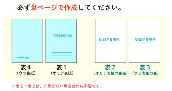 リング綴じの表1(表紙)・表4(裏表紙)、また表2(表紙のウラ)・表3(裏表紙のウラ)のデータは、全て単ページサイズで作成してください。