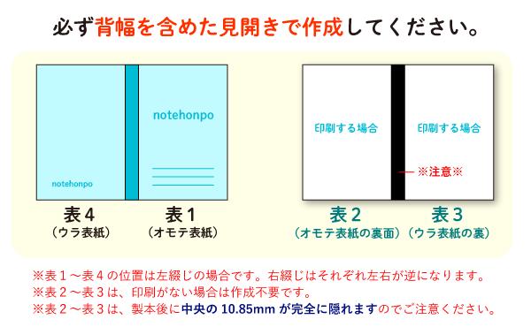 無線綴じの表1(表紙)・表4(裏表紙)、また表2(表紙のウラ)・表3(裏表紙のウラ)のデータは、背表紙を含む見開きサイズで作成してください。